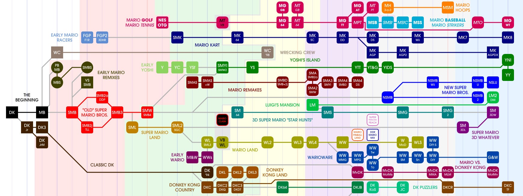 Nintendo's Family Tree Is Massive