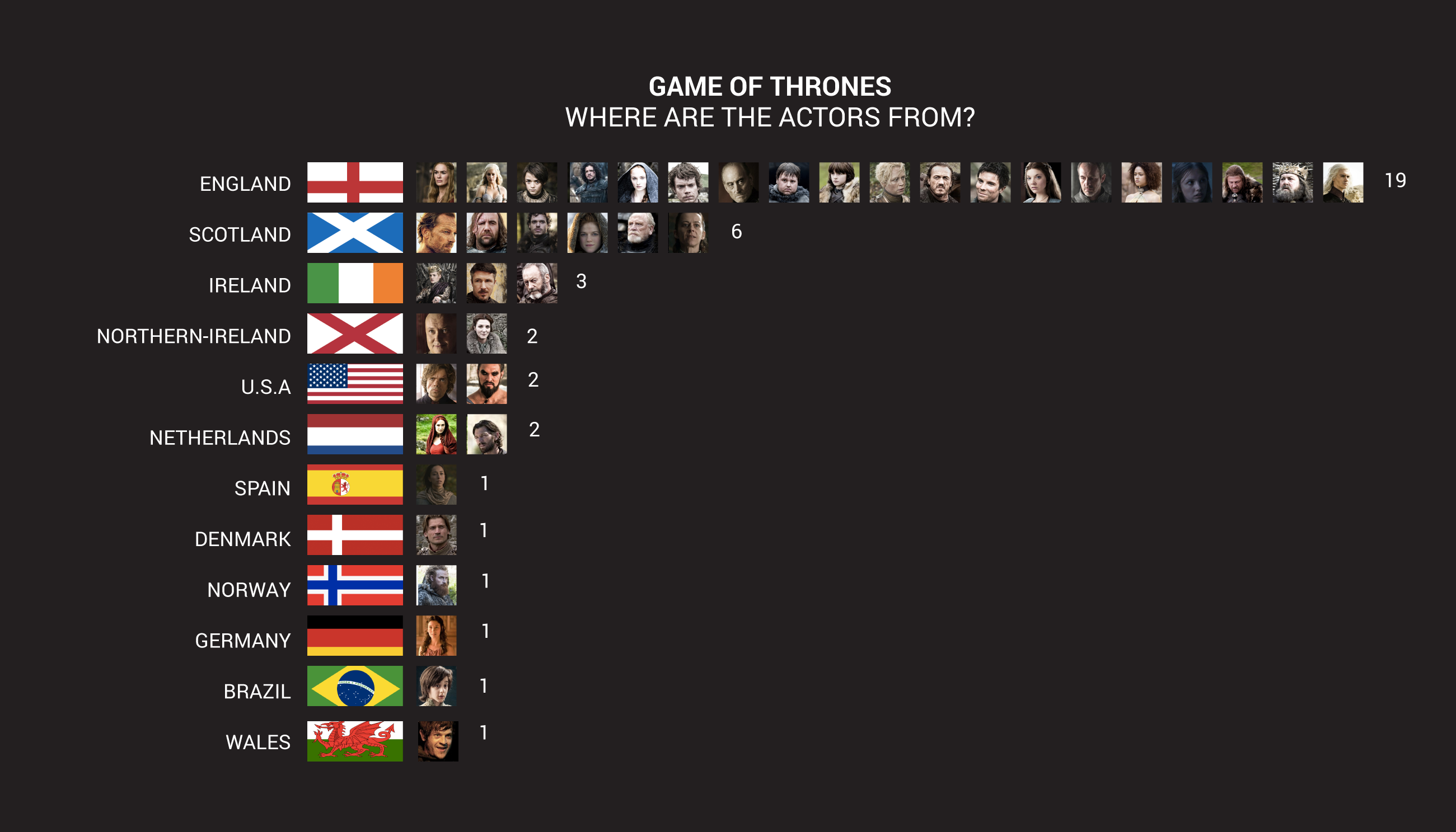 Neat Chart Shows Where The Actors Of Game Of Thrones Are From