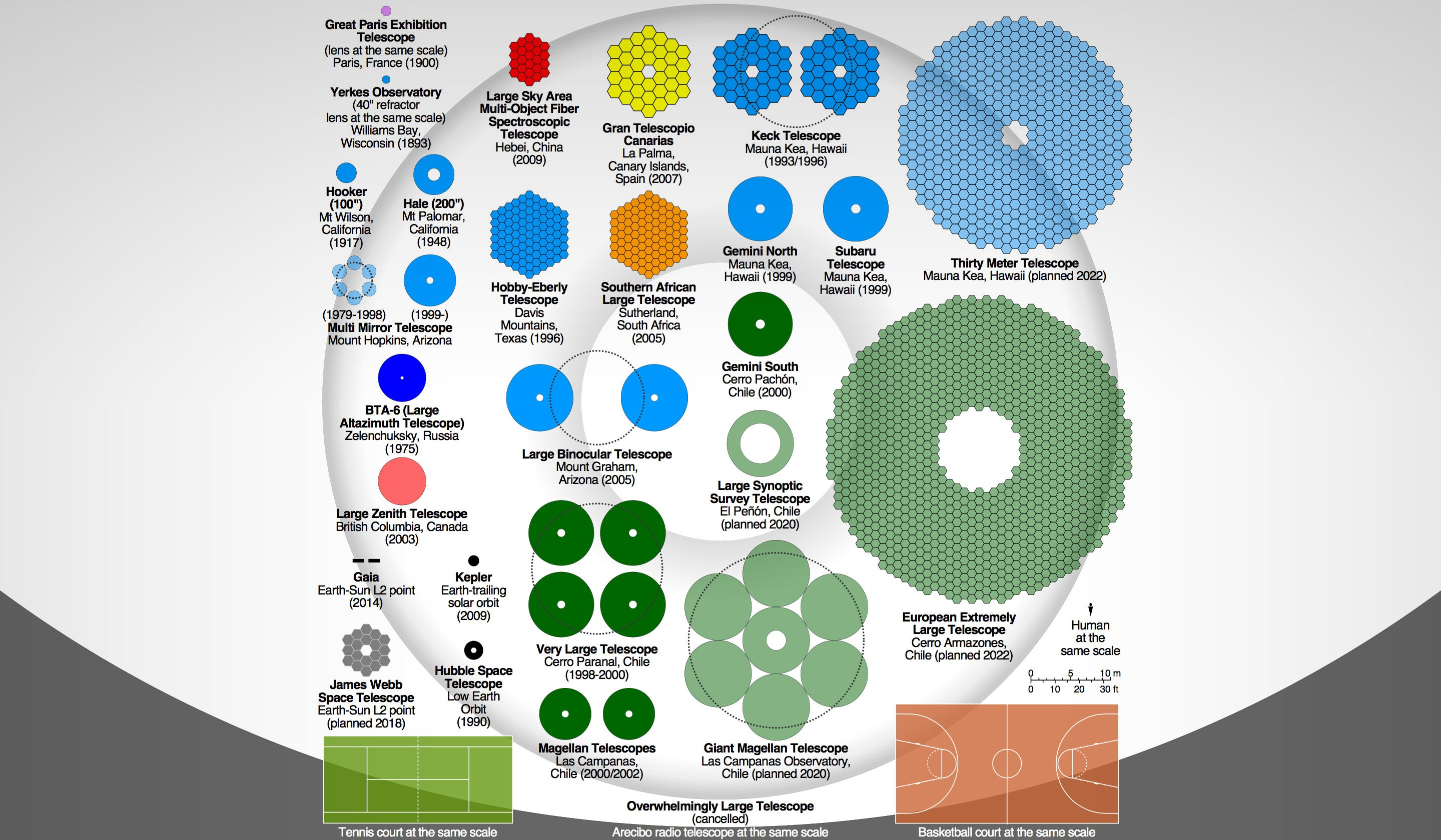 Size comparison of optical telescopes from 1893 to 2022