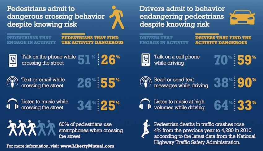 Smartphones Don't Kill Pedestrians, Cars Do