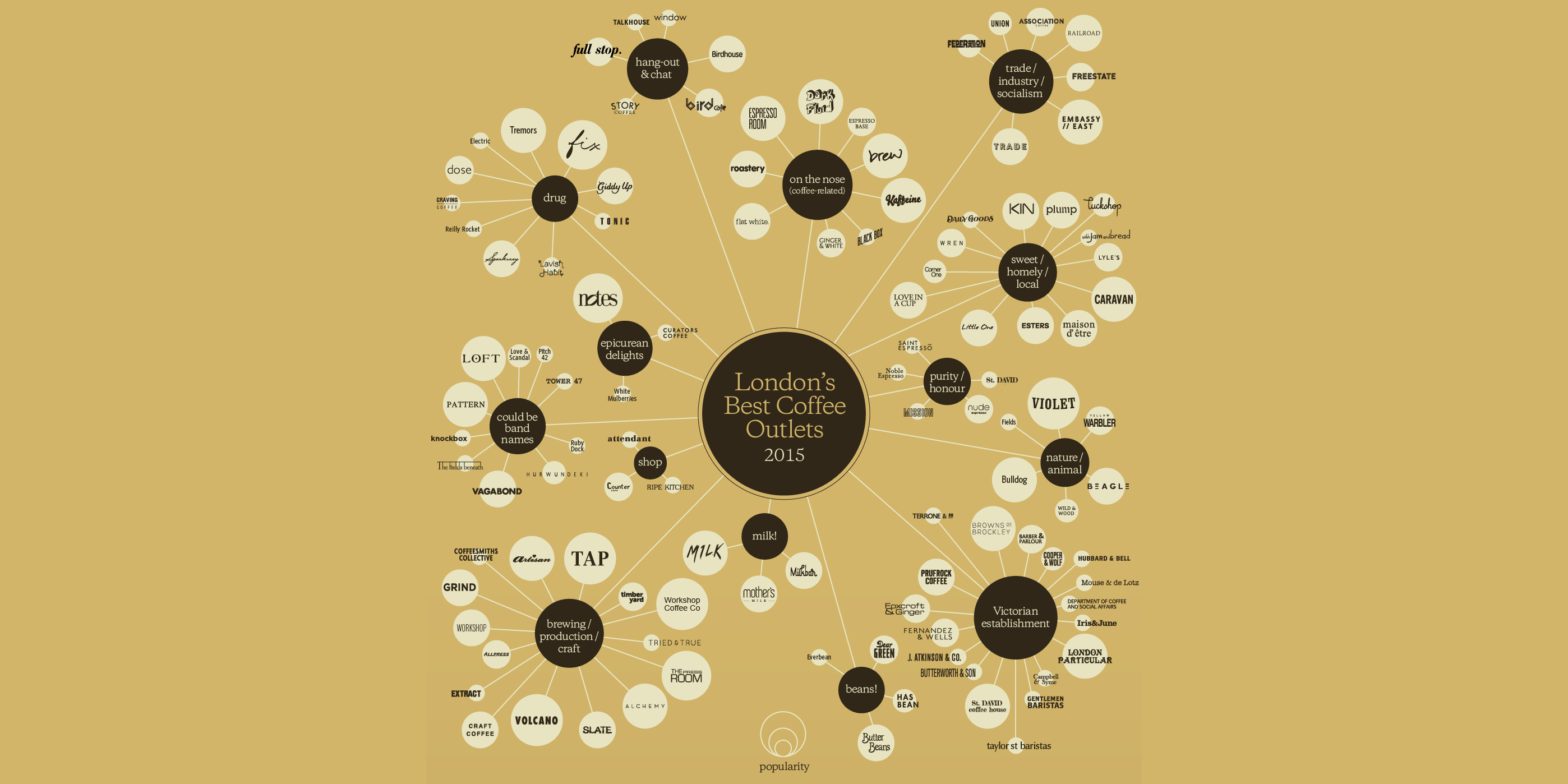 A Taxonomy Of Hip Coffee Shop Names