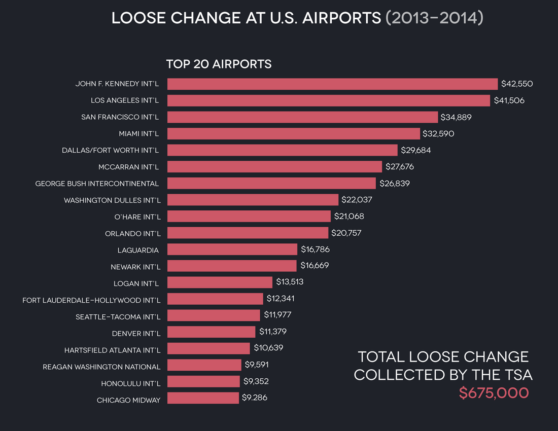 The TSA Made Nearly $US675,000 In Loose Change Last Year