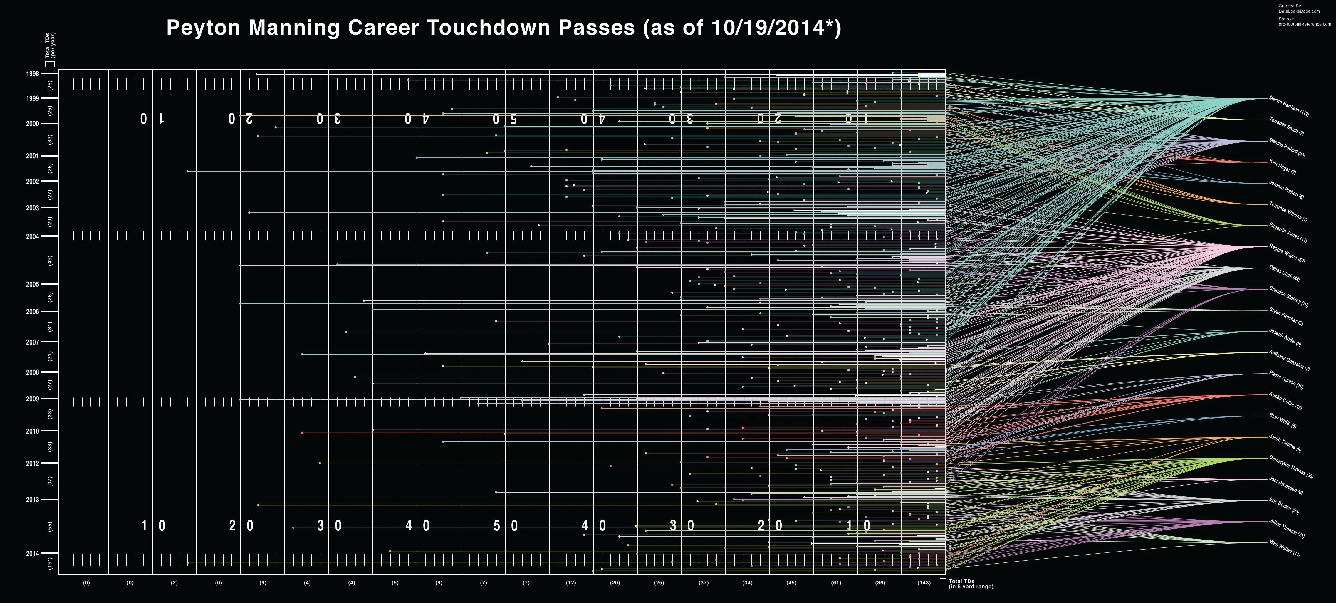 All Of Peyton Manning's Record Breaking Touchdown Passes In One Chart
