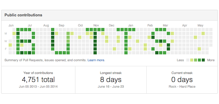 Saucy Coder Scheduled His Github Activity to Spell Out
