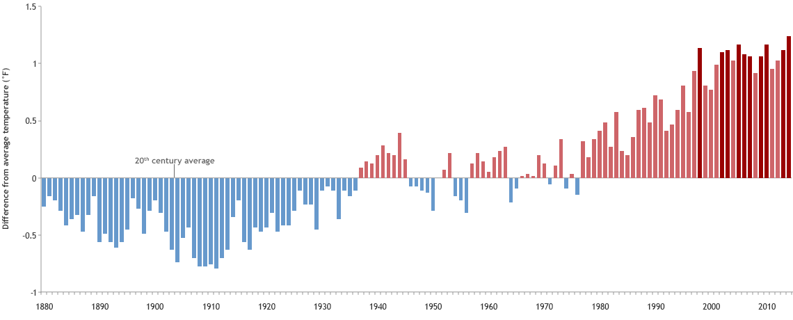 2014 Was the Hottest Year in Earth's Recorded History