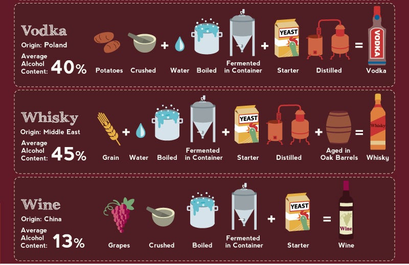 Neat Infographic Shows How Alcoholic Beverages Are Made Around The World