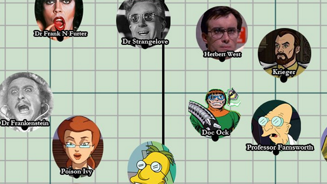 Pop Culture Scientists, Ranked By Their Madness