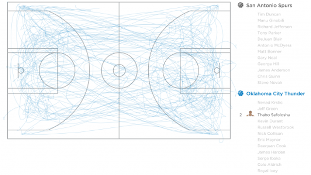 Entire NBA Game Movements, Visualized