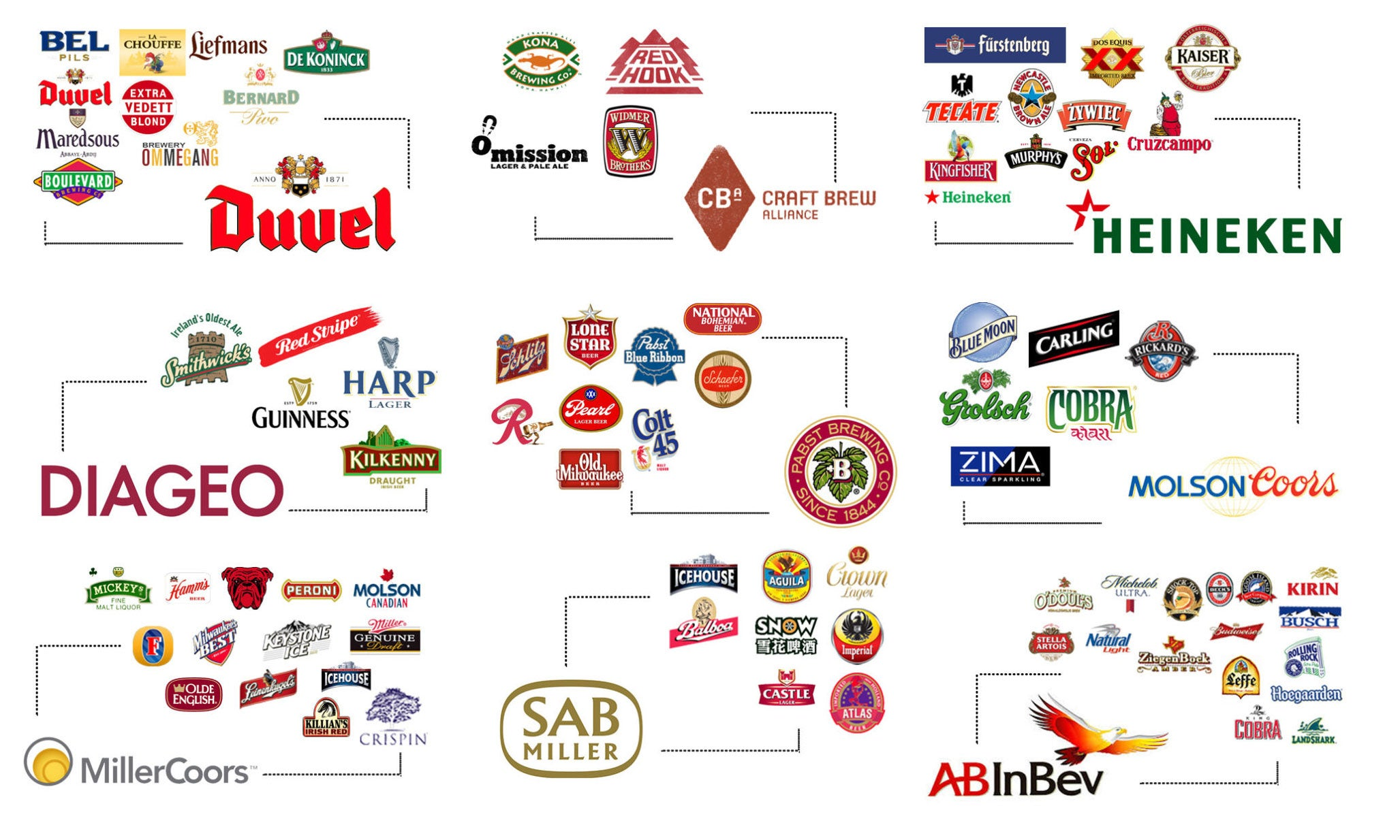 Fascinating graphics show who owns all the major brands in the world