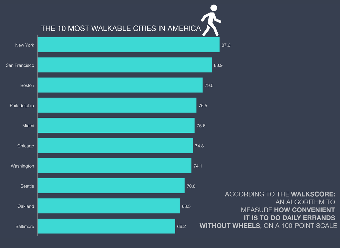The 10 Most Pedestrian-Friendly Cities In America