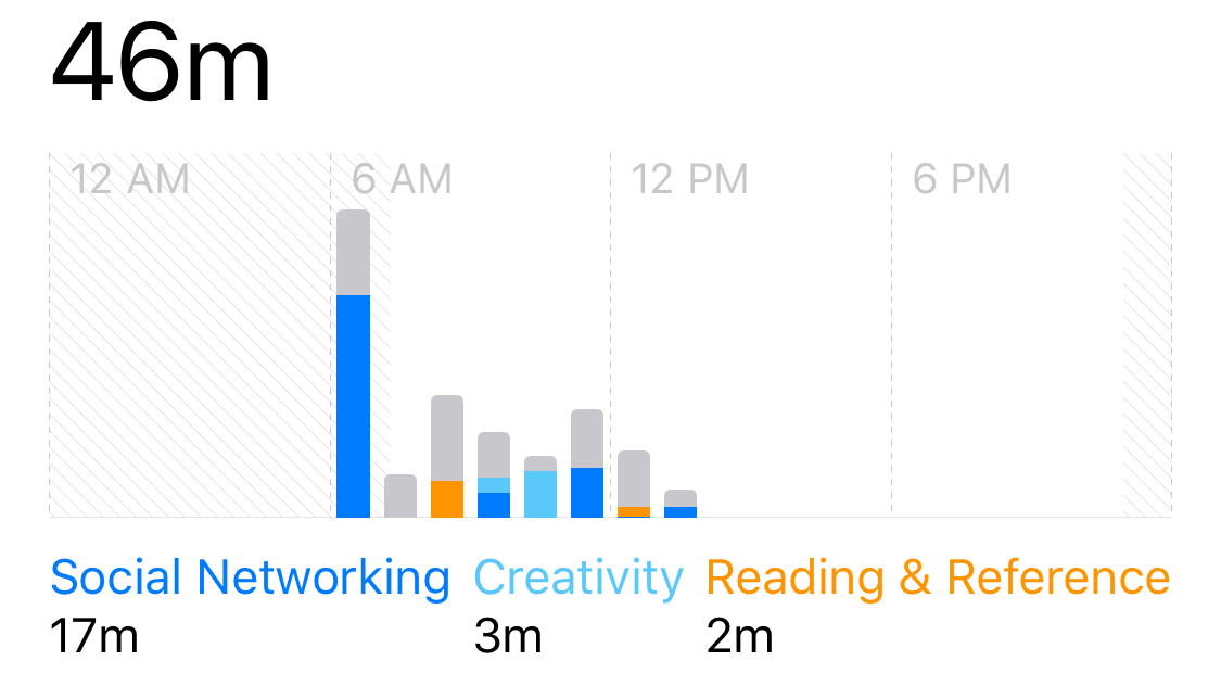 Apple's Screen Time Report Is Not Accurate For Tracking Your Habits