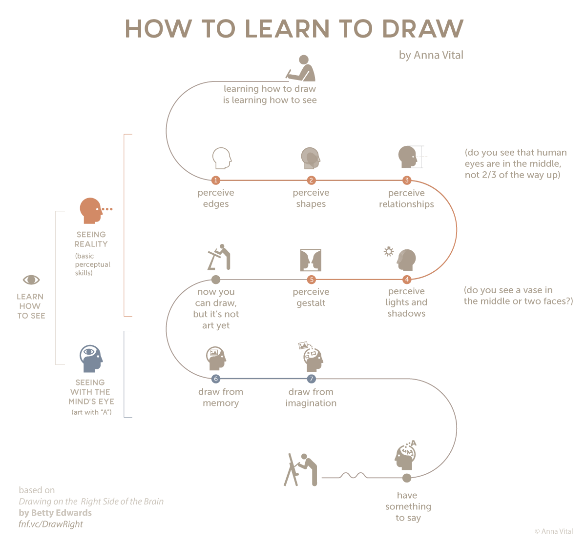 Learn How to Draw By Understanding the World Around You With This Chart