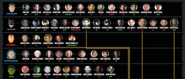 How Many Actors Have Played Your Favourite Superheroes?