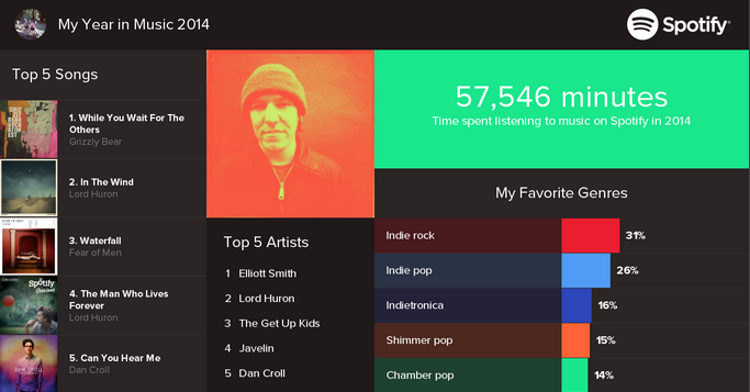 Share Your 2014 Spotify Year In Review With Us Here