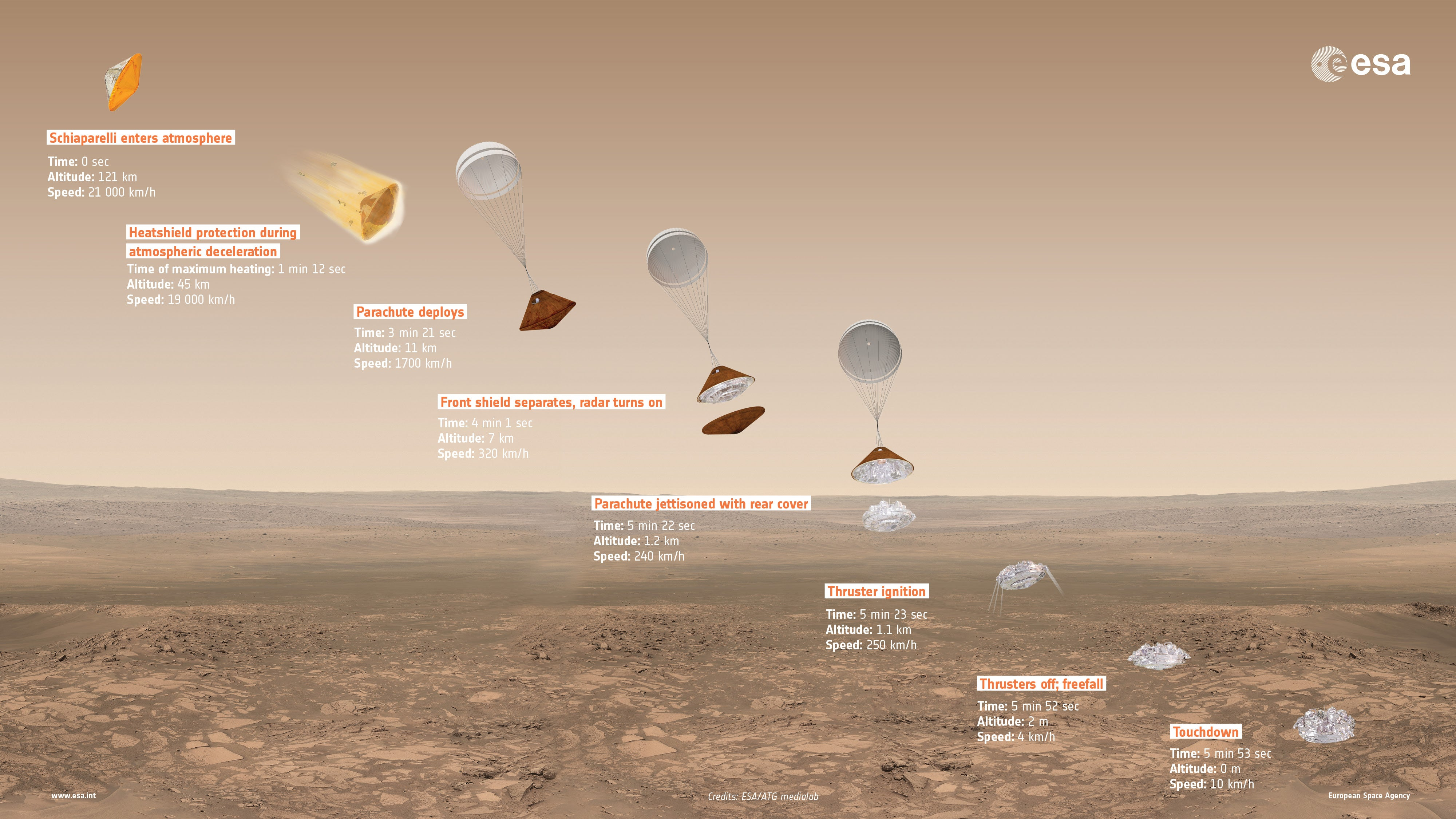 Yesterday's Mars Landing Did Not Go As Planned