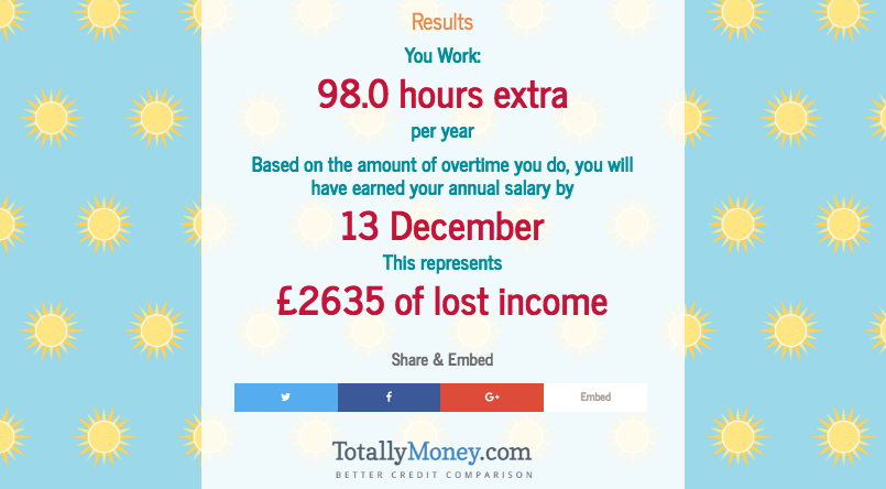 This Interactive Tool Calculates the Cost of Your Unpaid Overtime