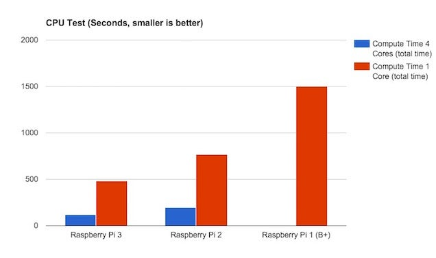 How the Raspberry Pi 3 Benchmarks Against Older Models