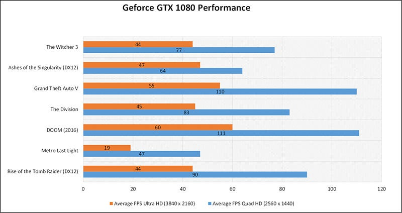 Nvidia Geforce GTX 1080 Review: Time For An Upgrade