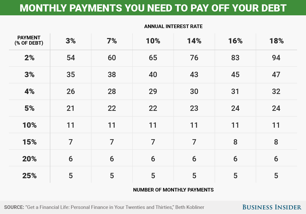 How Long It Will Take To Get Out Of Debt, Depending On Your Monthly Payment