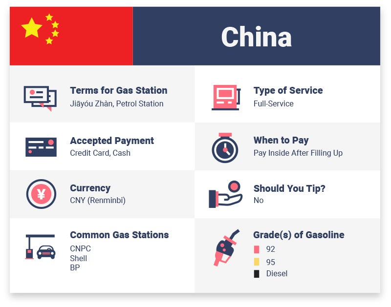 how to find and pump petrol for your car in different countries