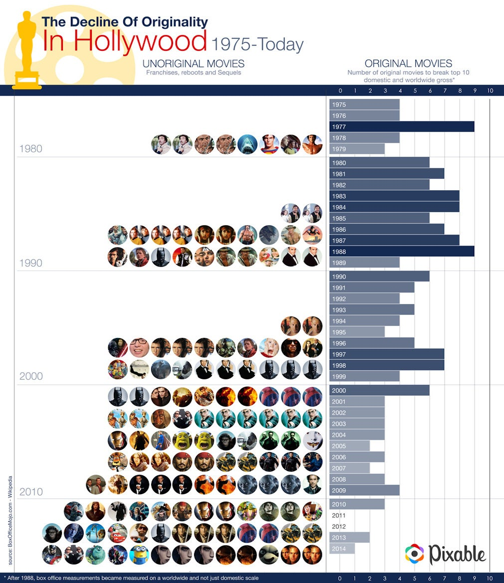 All that is wrong with Hollywood in one revelating infographic