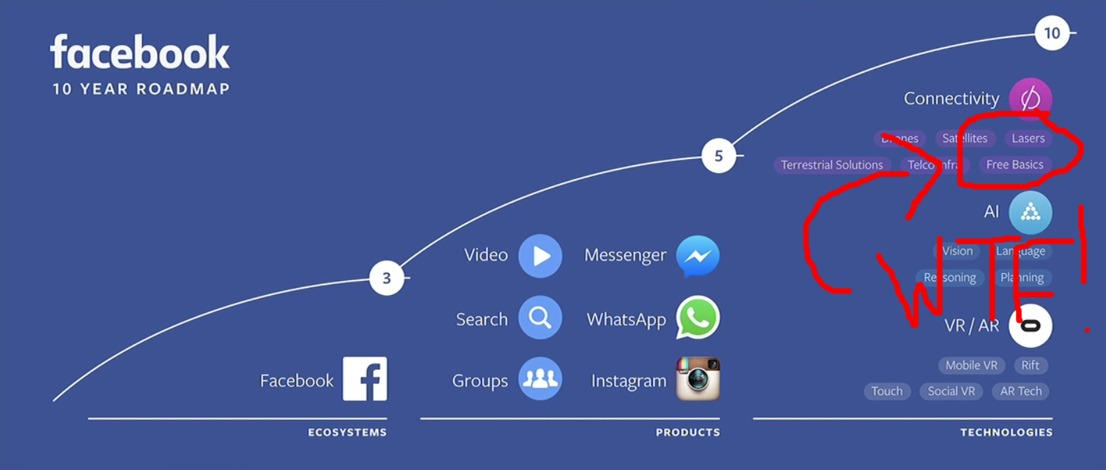 5 Things to Know About Facebook's Event Today