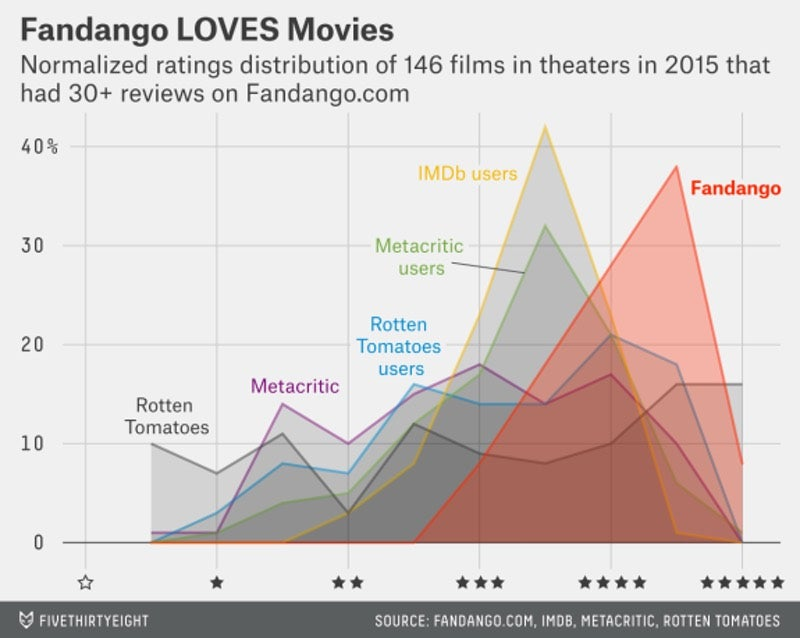 Fandango Buys Rotten Tomatoes But Will Probably Ruin It