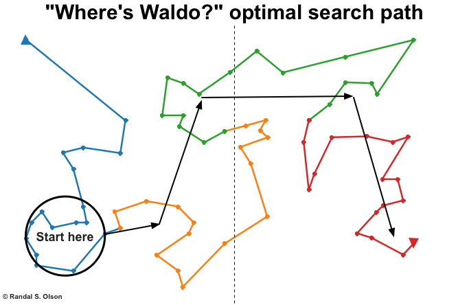 Childhood Stripped Of All Joy By 'Where's Waldo' Search Algorithm