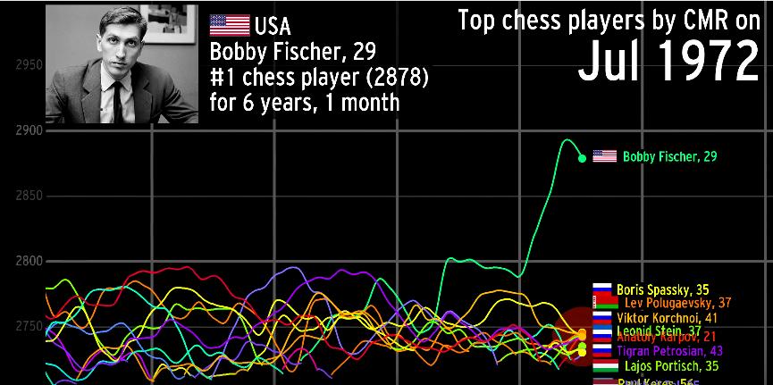 Beautiful Visualisation Charts History's Best Chess Players