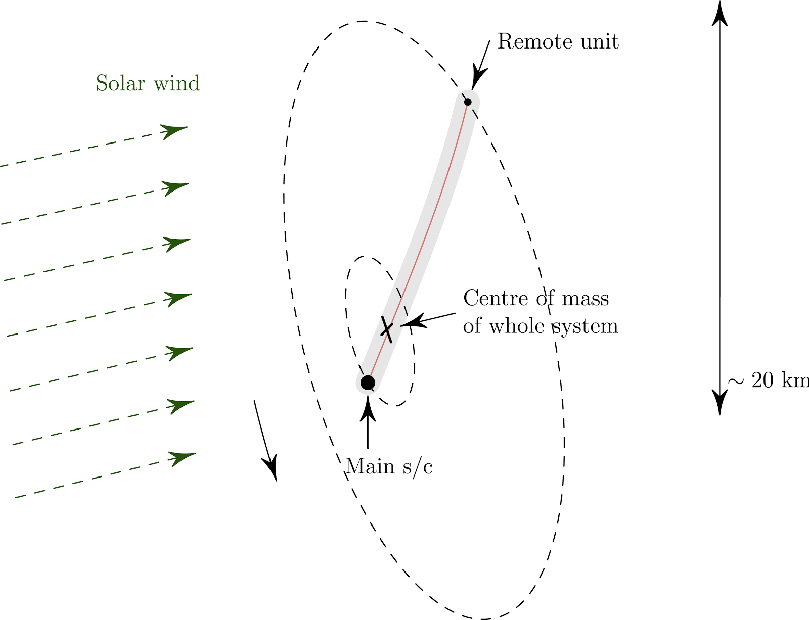 Swarms Of Satellites That Surf The Solar Wind Could Be Future Diagram How E Sail Concept Surfs Credit Janhunen