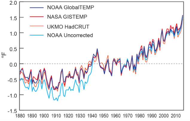 Reminder: Things Have Gotten Much Worse Since An Inconvenient Truth