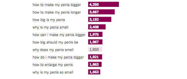 What People Google About Sex, According To The Numbers