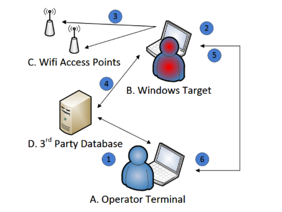 Vault 7: Windows 7 tool for wireless tracking detailed