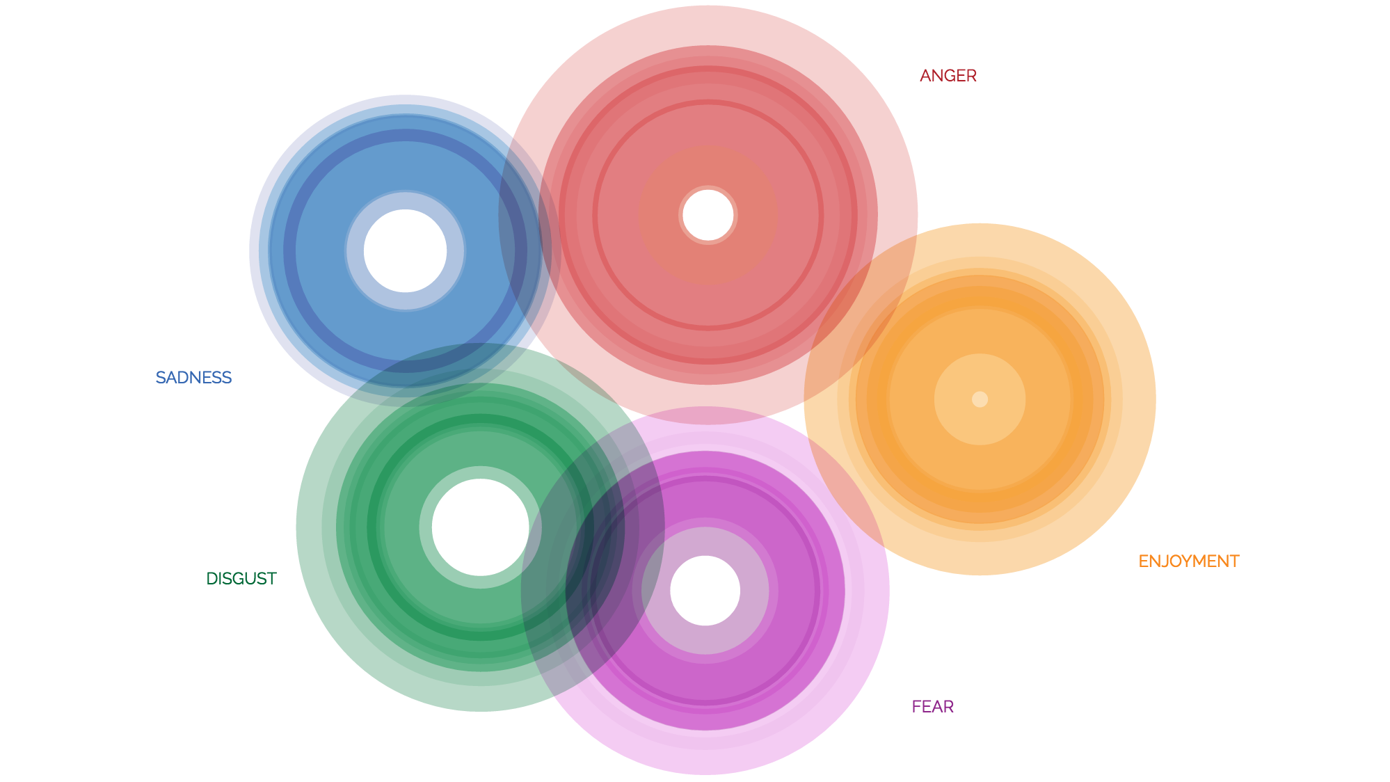 Visualise Your Emotions Based on Psychology and the Dalai Lama's Insight