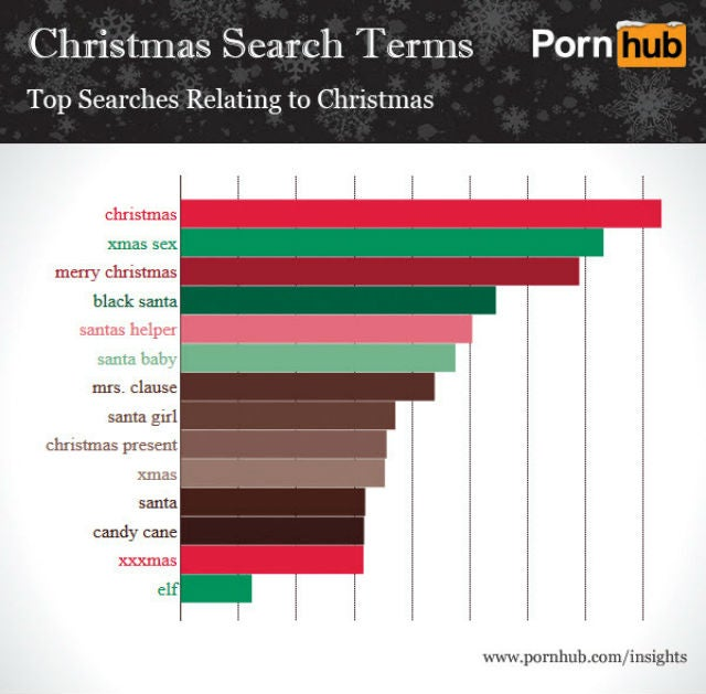 Top Christmas Porn Searches: Leave Dad's Girlfriend Alone