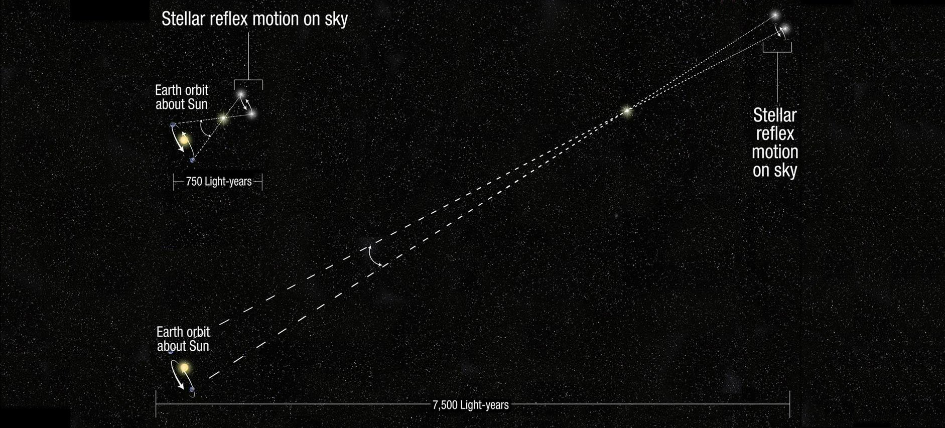New Hubble trick will change our perception of the observable Universe