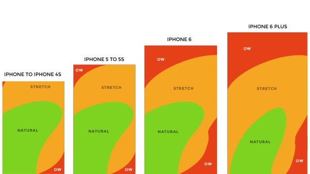 How Much You'll Have to Stretch Your Thumb to Use the New iPhones