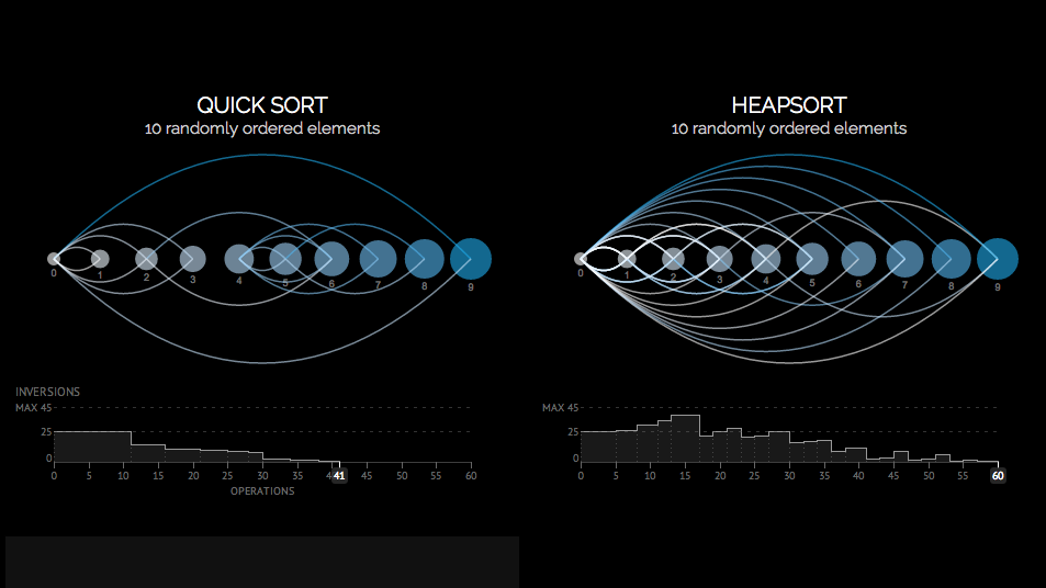 Visualising How Sorting Algorithms Work Is as Good as Any Art