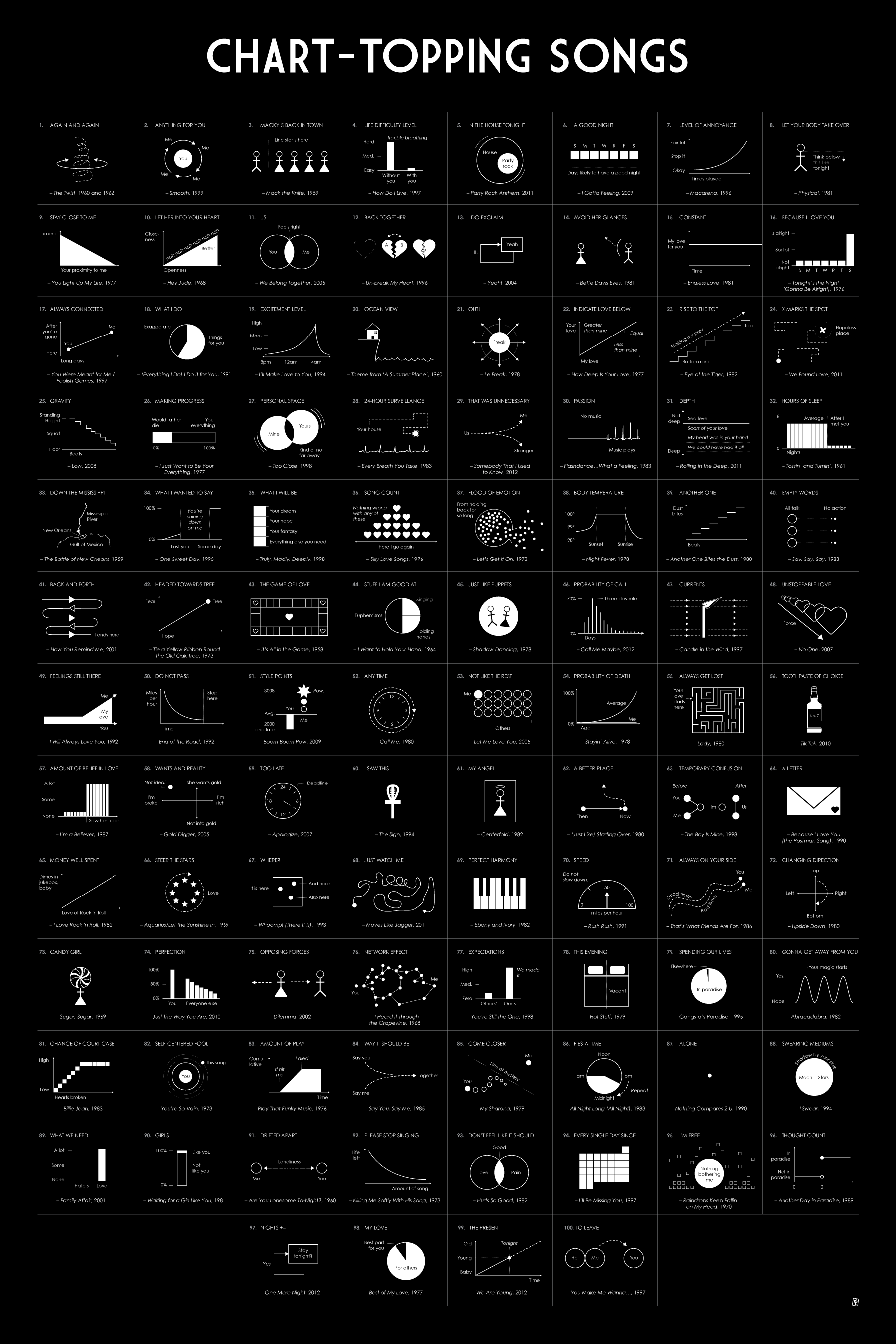 The Top 100 Songs Of All Time As Graphs And Diagrams