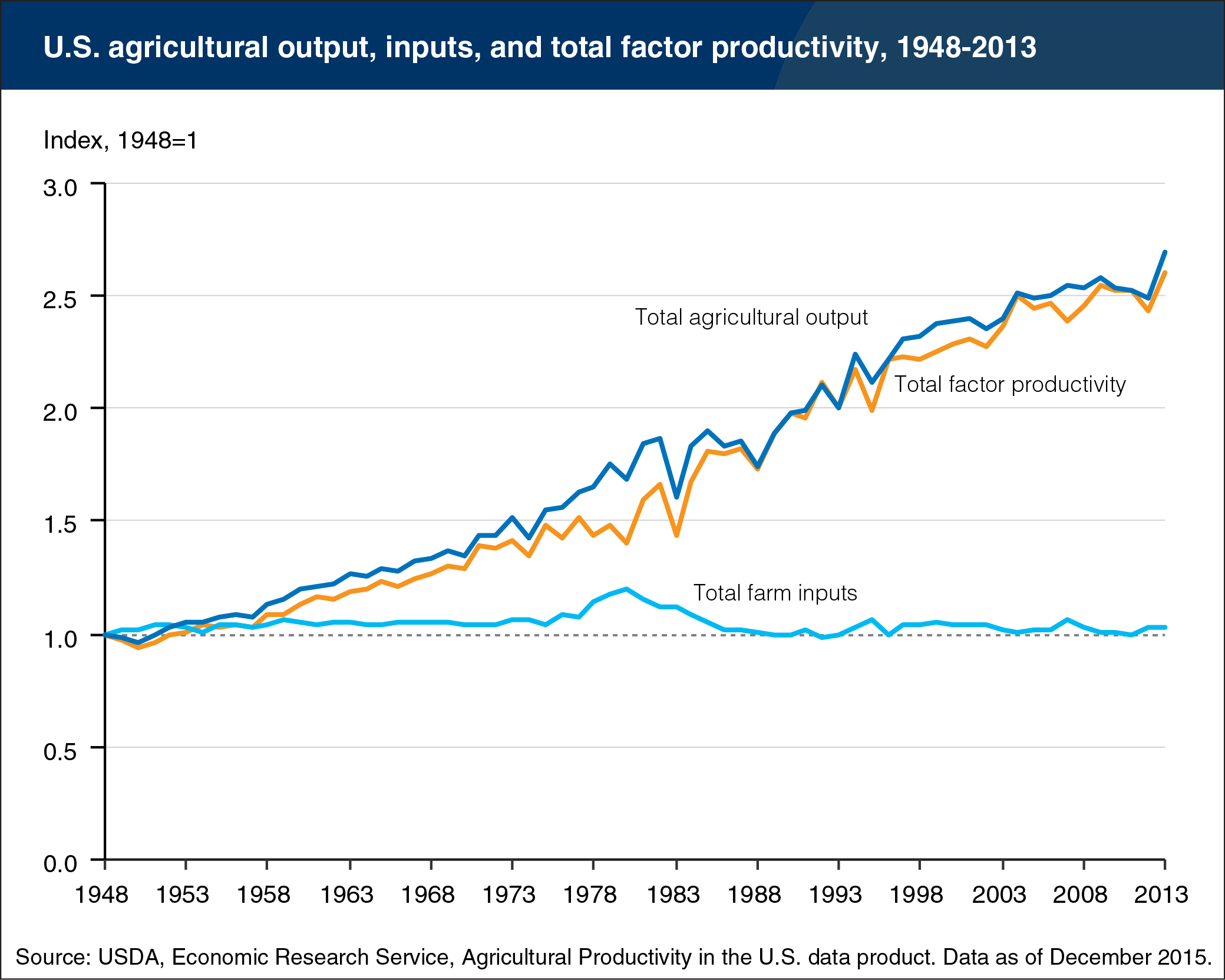 We're Growing Twice as Much Food (with Far Fewer Farms) Than We Used To