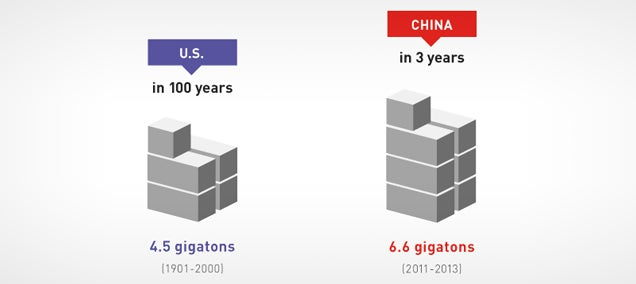 China used more concrete in 3 years than the US in 100 years