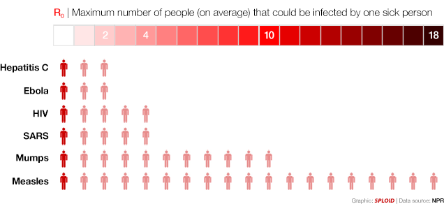 Ebola spreading rate compared to other diseases visualized
