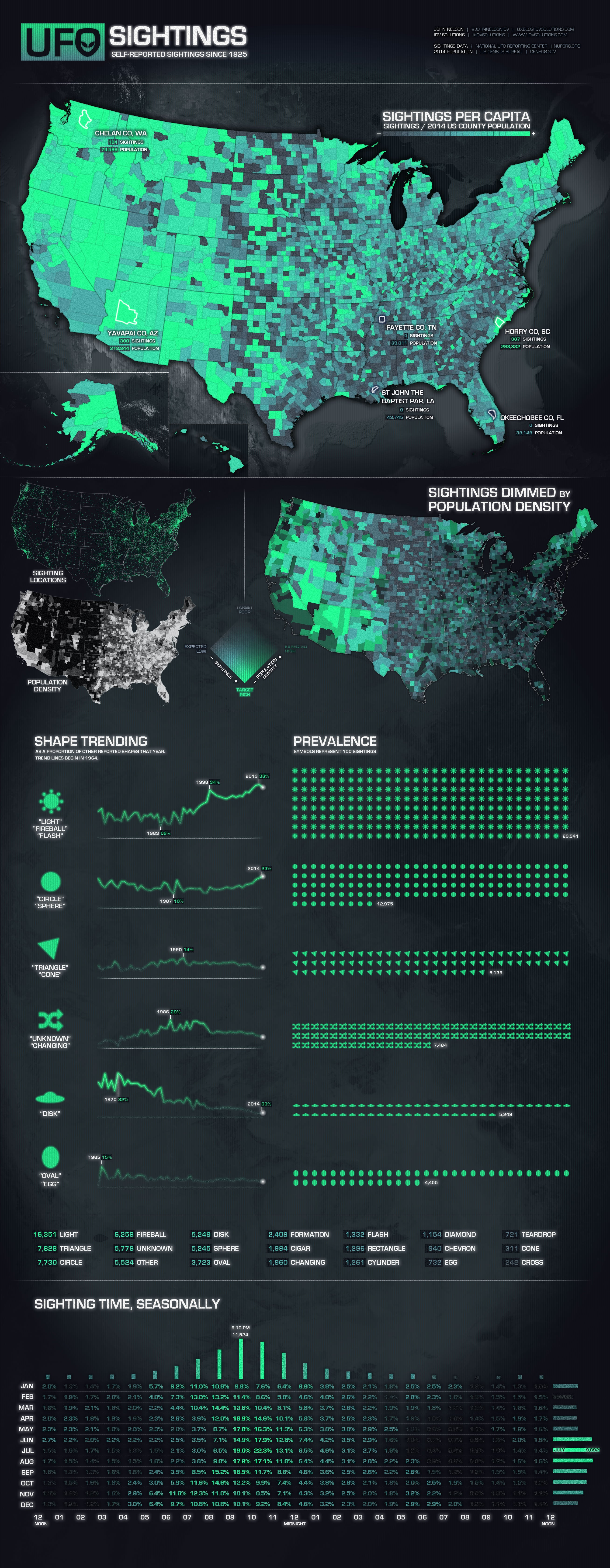 Map shows where UFO sightings are seen the most in the USA