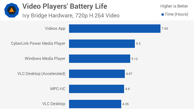 The Best Video Players and Formats for Longer Battery Life on Windows