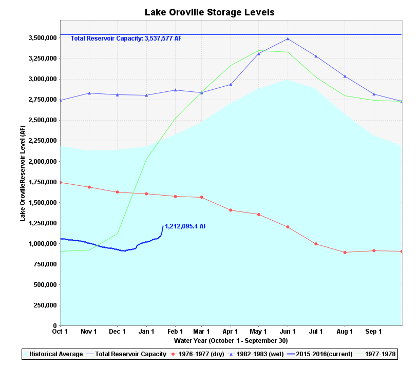 A California Reservoir Infamously Depleted By Drought Rises 6m in 10 Days