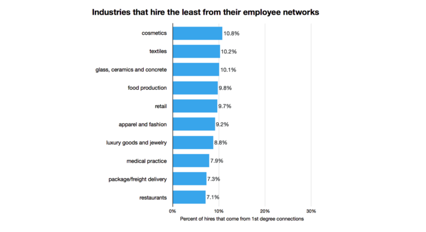 The Industries Where Networking Matters More for Getting a Job