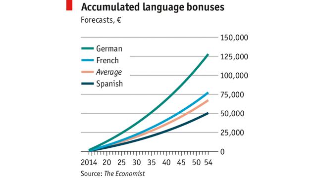 How Much Money Learning a Foreign Language Is Worth