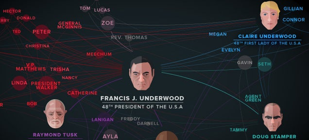 Map shows the power connections in House of Cards