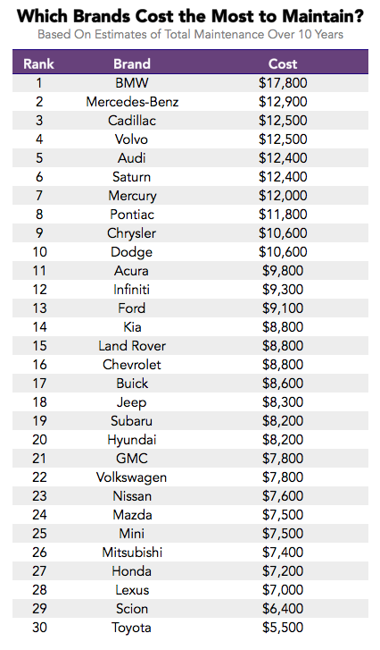 Car Maintenance Costs By Model
