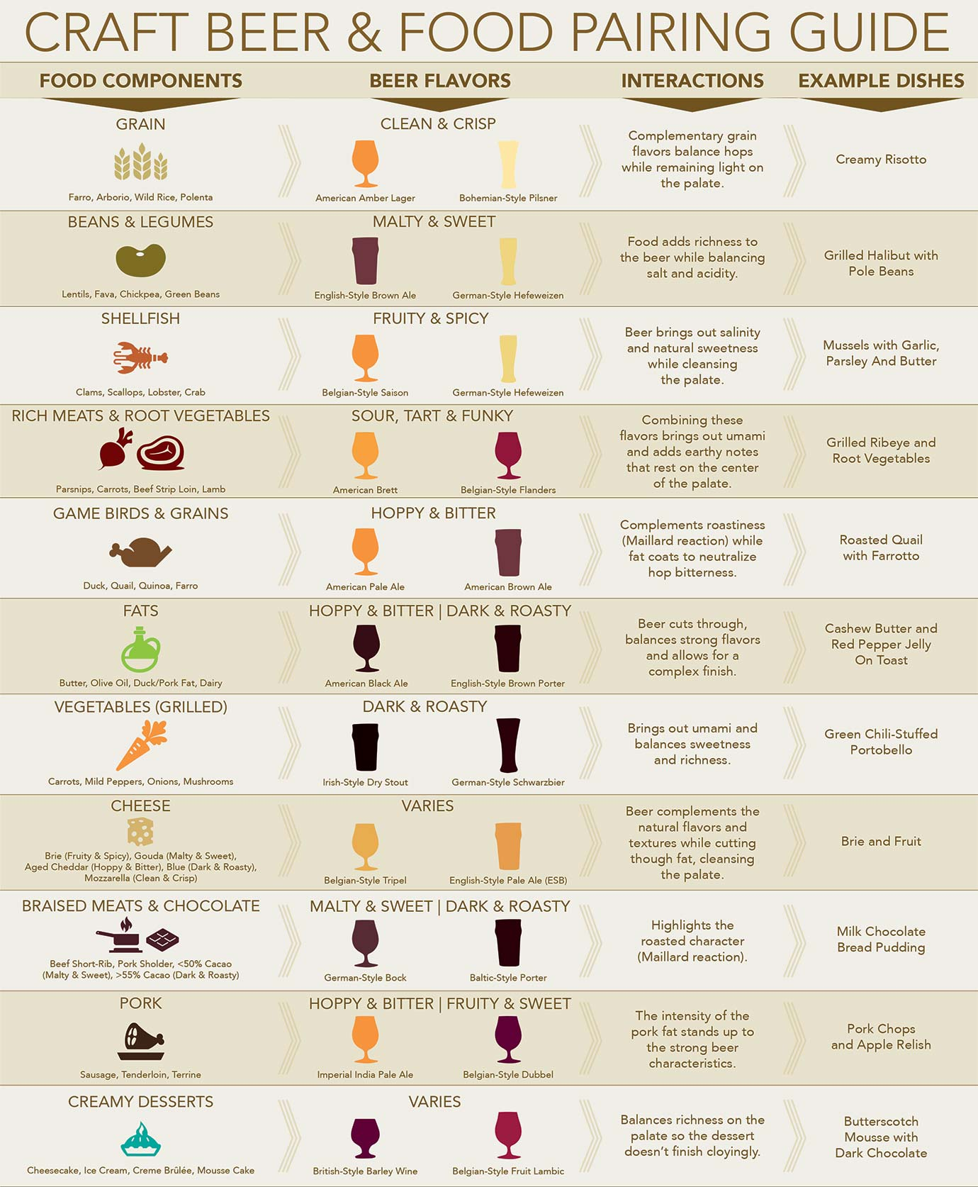 This Chart Shows You Which Beers to Pair with Which Foods